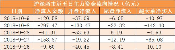 【9日資金路線圖】主力資金凈流出121億 龍虎榜機構搶籌4股