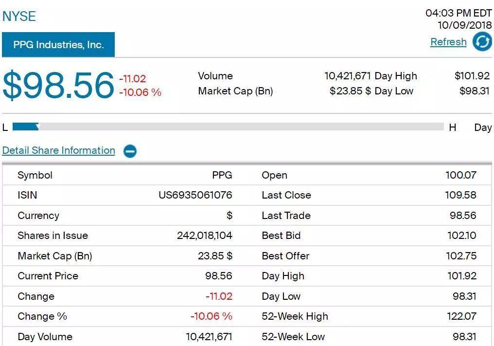 【财经】原料涨价惹的祸!PPG迎最糟糕季报,股价暴跌10.06%