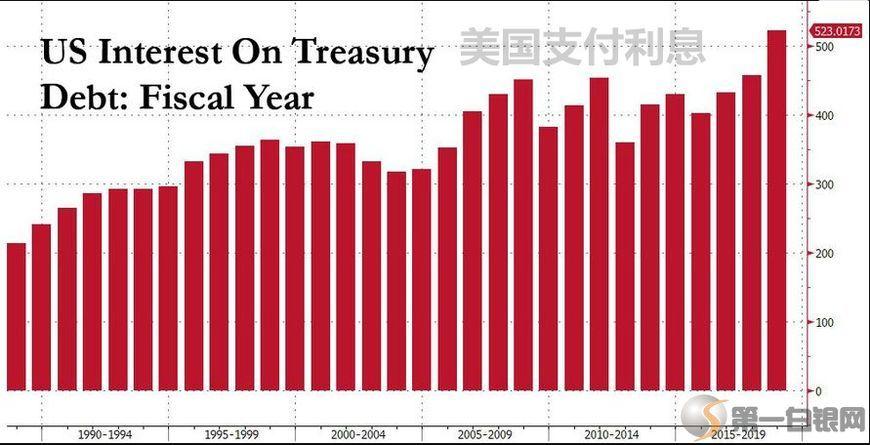 美国2020年GDP是多少万亿美元_大国崩溃与你我的关系 中国人均GDP将超越美国