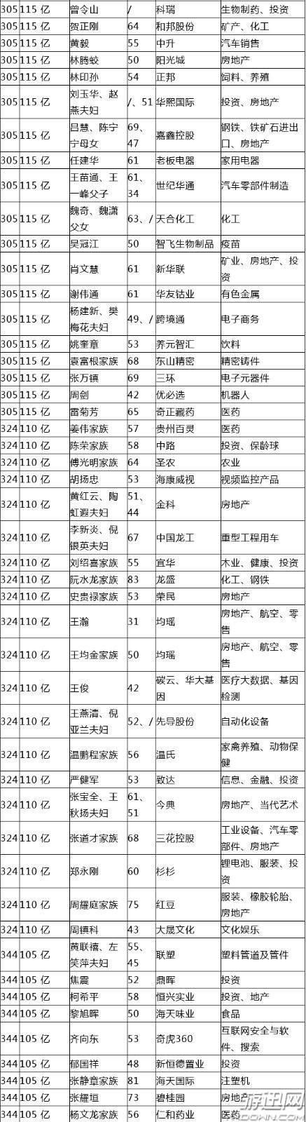 2018胡润百富榜公布:马云重登中国首富 马化腾降至第3