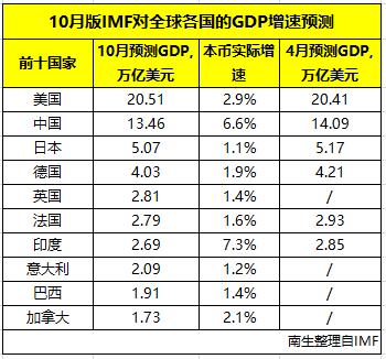 2018年gdp预测_2018全年度全国各省市GDP预测