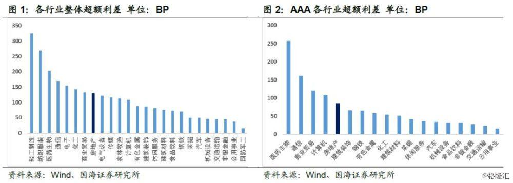 靳毅:房地产债投资价值研究初探