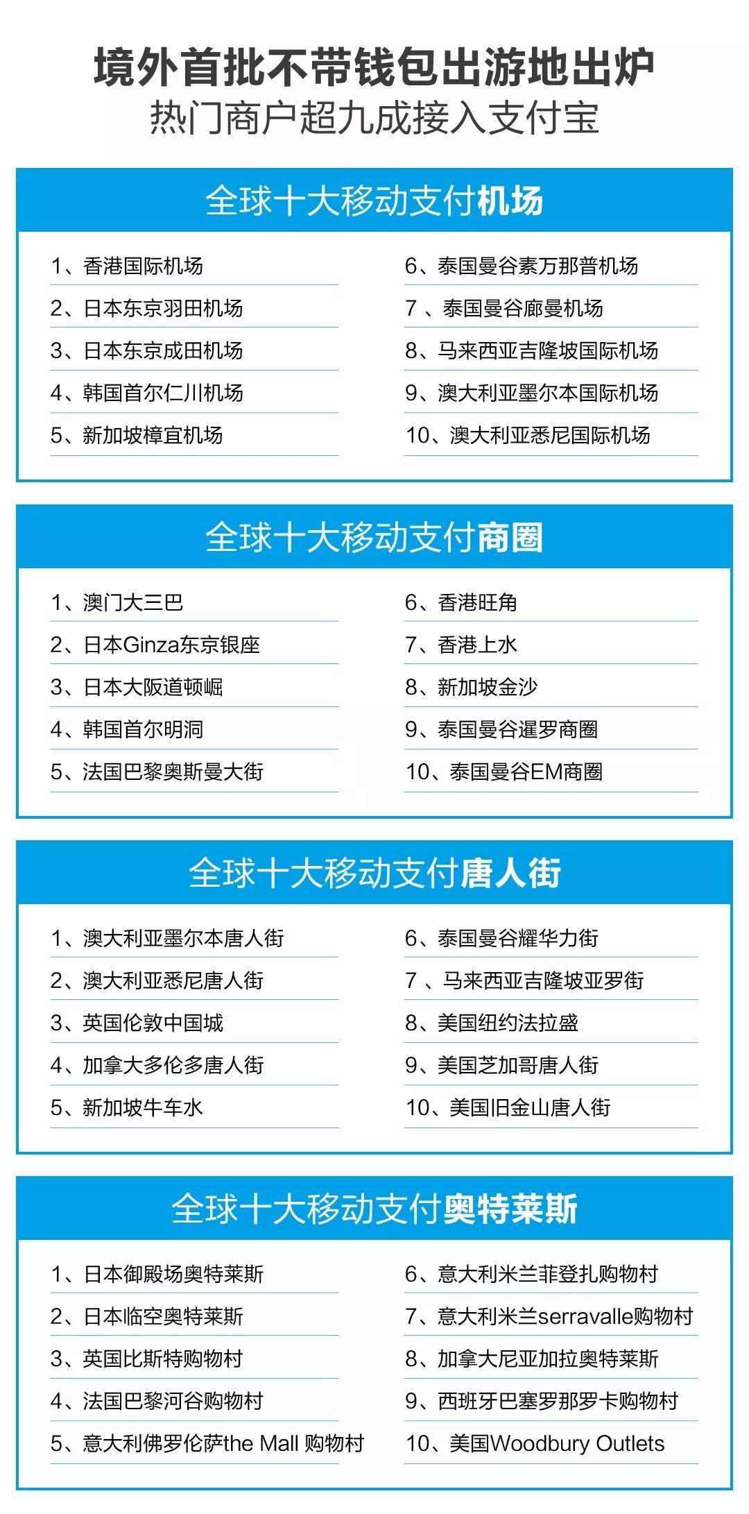 """《这个""""十一""""黄金周 中国游客把移动支付带到了全球各地  》"""