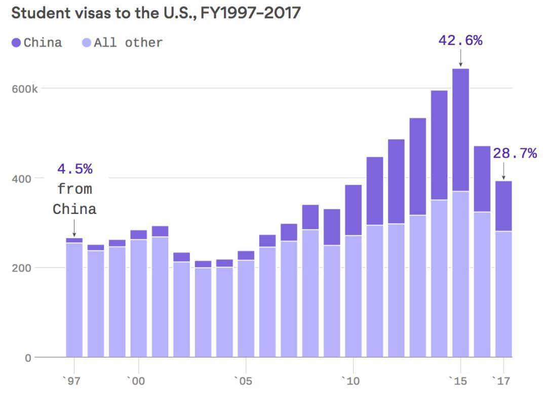 川普政府拟禁止中国学生签证?美国民众首先不答应!