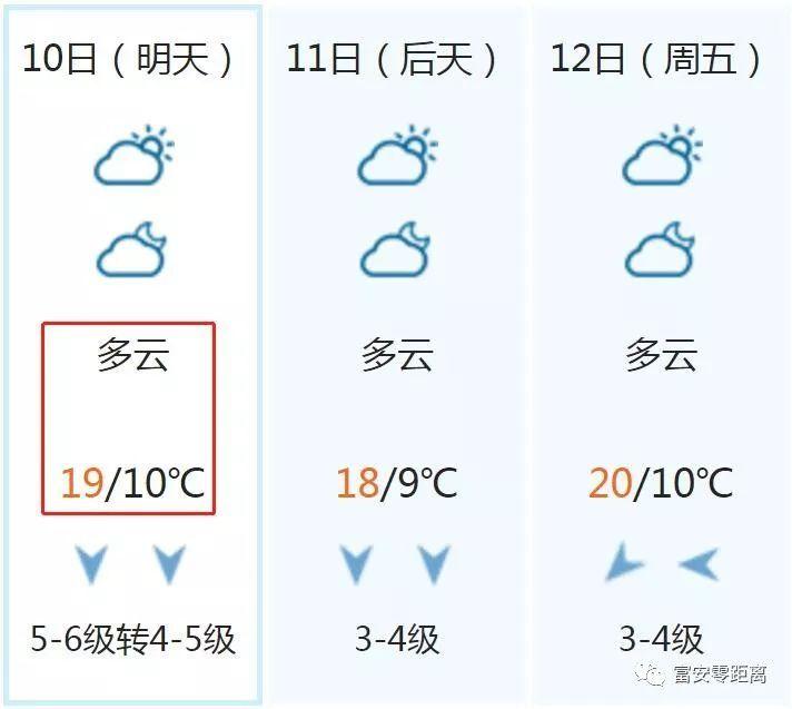 富安天气预报【10月10日】多云,气温10-20度