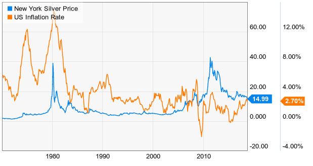 上世纪70年代末,随着通胀飙升 (橙色线),银价(蓝线)随后开始飙升。紧接着,价格暴跌,并在数十年里左右摇摆,就像通货膨胀一样。