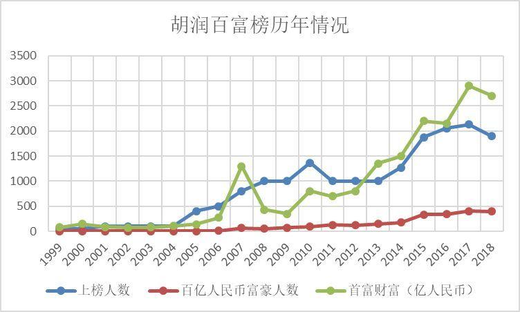 """胡润百""""负""""榜:中国财富格局正在发生变化"""