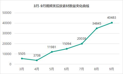 """半年投放暴涨7.35倍,""""视频买量""""将成为手游主流推广方式?"""