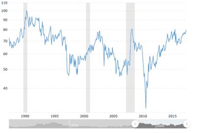 在过去100年里,这一比例平均约为60。换句话说,黄金价格平均比白银高出60倍。目前,这一比率约为80。这虽然不是历史最高水平,但却是自1973年金本位结束以来的第二高水平。