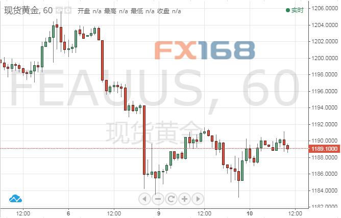 """黄金技术分析:黄金上涨频频受挫美元仍是金价疲软背后的""""黑手"""""""