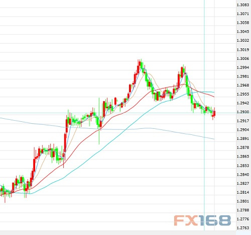 10月10日交易推荐之趋势追踪:美元/加元