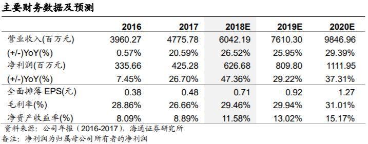 宝信软件:工业软件确定性成长,IDC布局潜力巨大