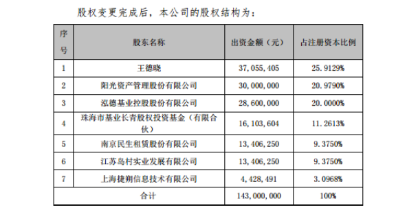 泓德基金股权走向集中,王德晓手握近46%股权