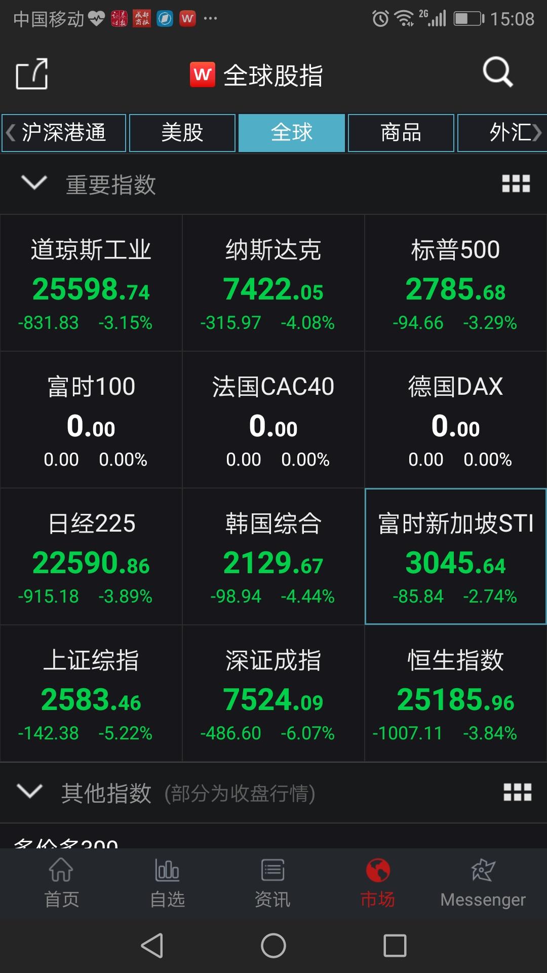 月赚10万工作:全球股市开启下跌模式 沪指失守2600点