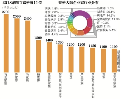 胡润发布2018百富榜:金融投资领域造富占比三连升