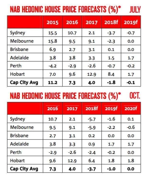 商业信心跌至7年最低NAB再次下调房价预期