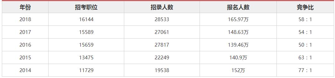19国考将临:浅析历年国考招录人数报名人数竞争比