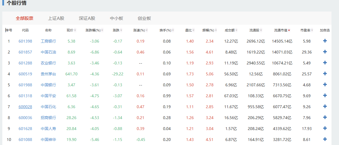 沪指2583点收盘,跌5.22%,两市1000股跌停
