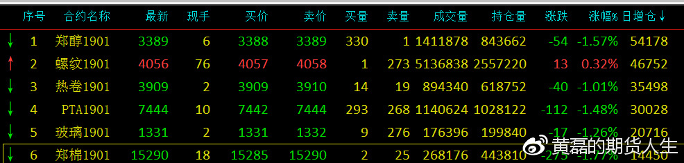 商品期货10月11日收盘总结:豆粕期货燃油期货白