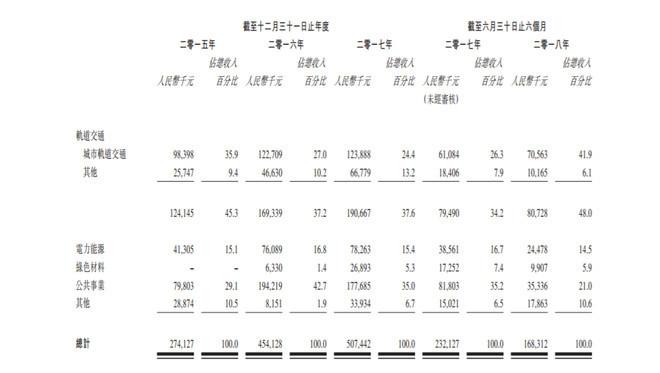 道生租赁的上市之路—新三板不成转战港股IPO
