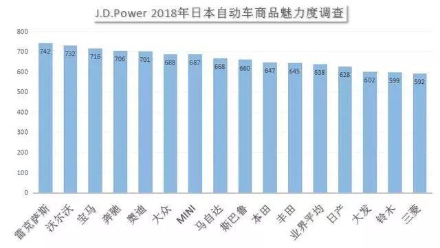 在日本最具魅力汽车品牌榜!丰田、日产居然跌出前十