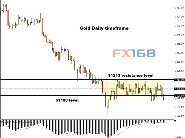 亚股集体暴跌、恐慌蔓延黄金为何却停滞不前?