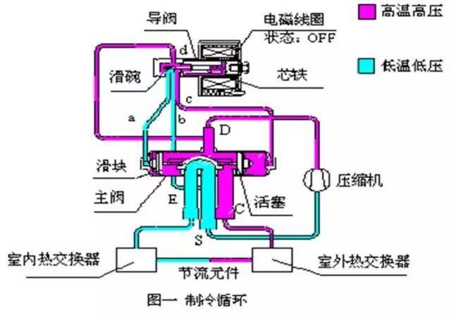 空调部件原理:四通阀图片