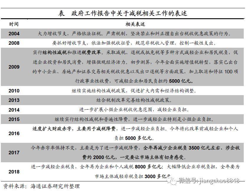 减税几时有? ——财税改革系列之六(海通宏观姜超、陈兴)