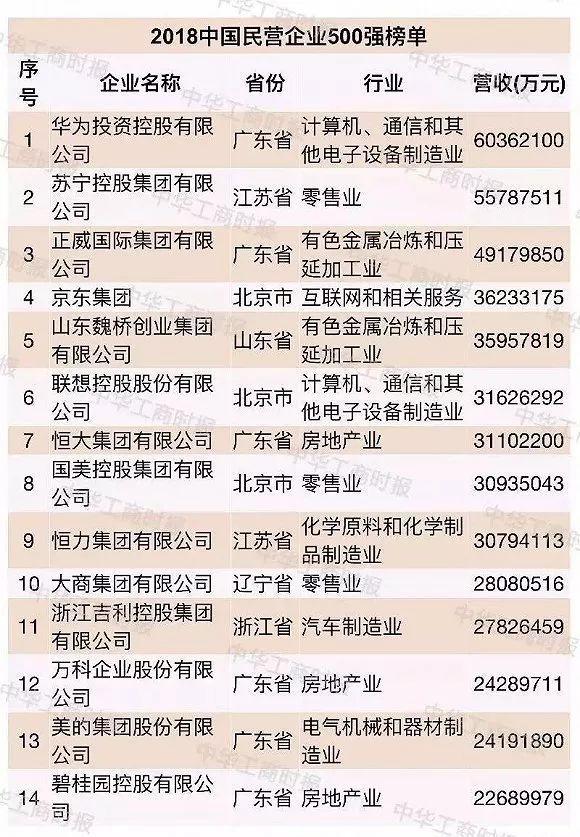 超大型民企越来越多,2018中国民企500强都有谁?(附新500强全名单!)