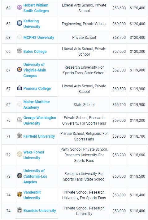 PayScale最新大学生薪酬报告出炉!我来告诉你收入