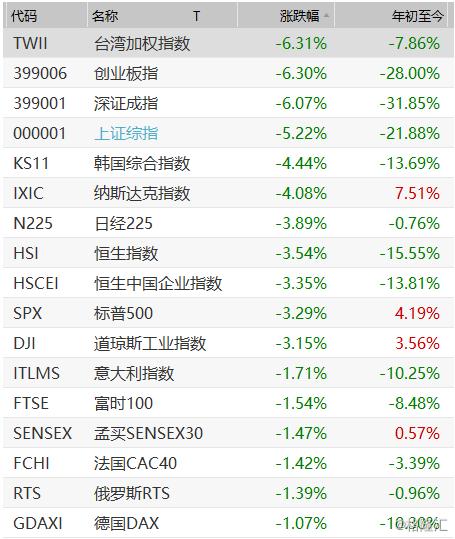 全球市场大跌之后还将怎么走?这里有份最全机构解读分析