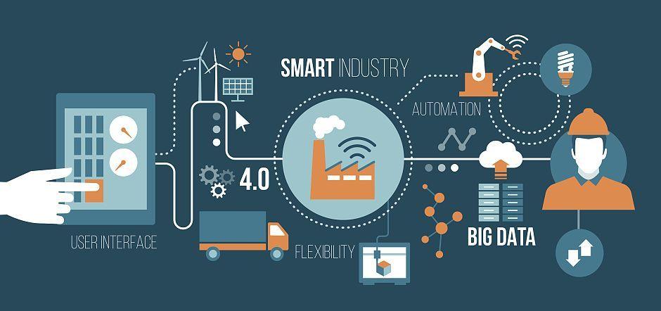智能生产的现状与未来!