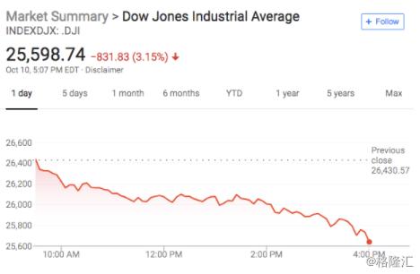 美股遭血洗道指暴跌超800点美债收益率高位震荡