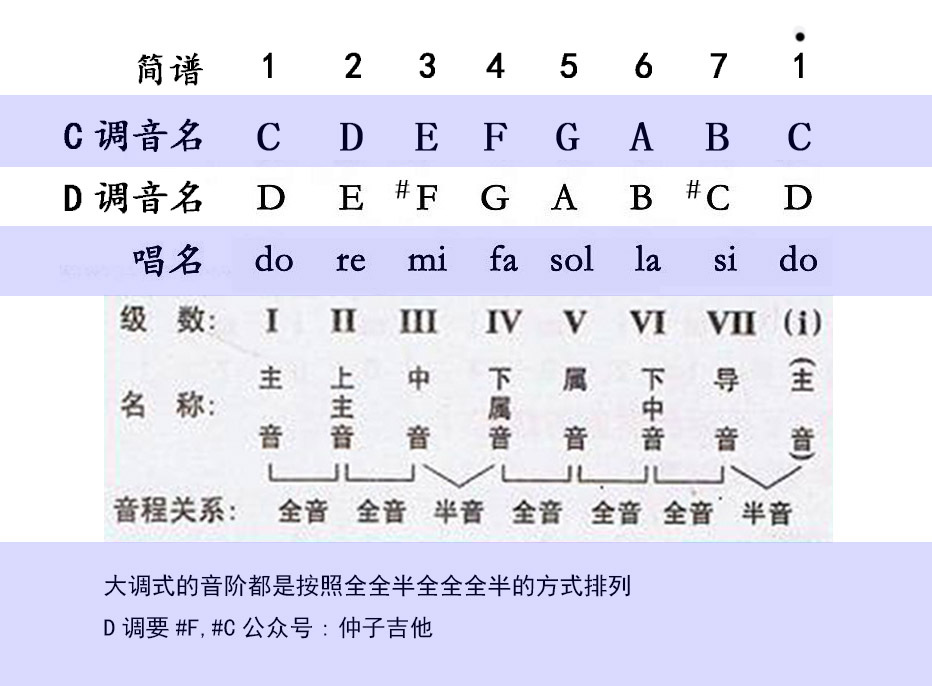 d大调歌曲吉他和弦指法,c调与d调的区别 知乎