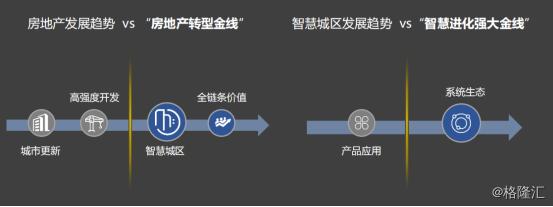 """绿景中国0095.HK:""""科技+地产""""产业升级,欲成""""智慧城区""""新标"""