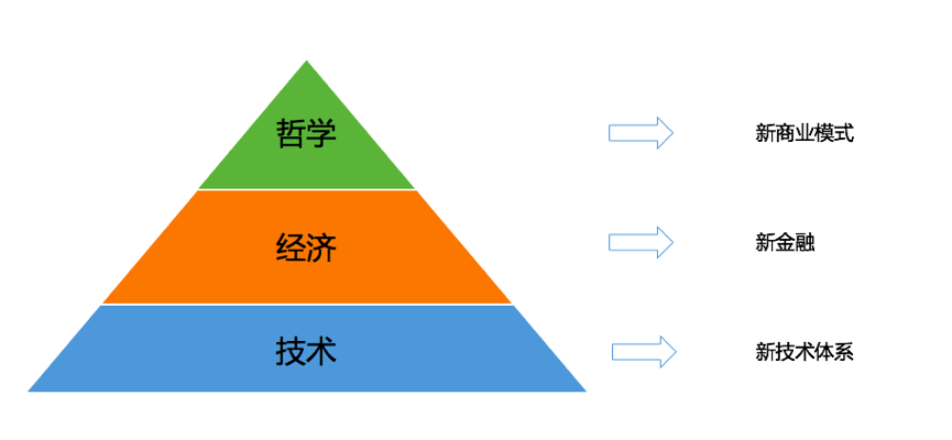 SDS之BlockChain Storage系列:3、为什说区块链存储是下一个热点 (上篇)