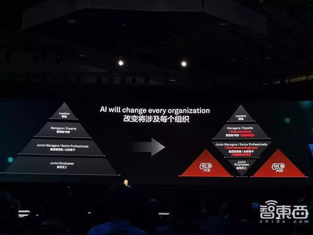 华为徐直军:去年AI审了500万张发票,取代60%呼叫中心客服业务   人工智能  第6张