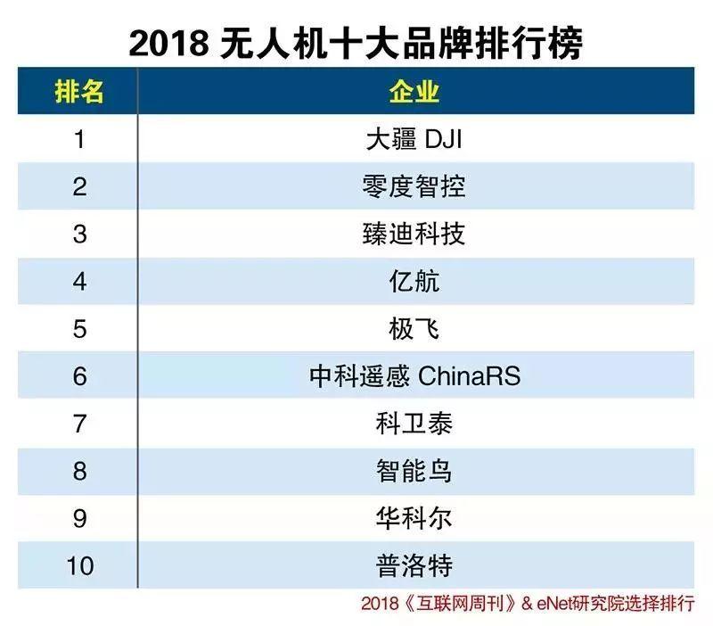 2018年无人机十大品牌排行榜TOP10