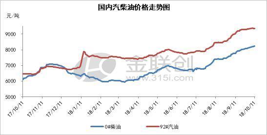 金联创:预计下周国内成品油市场呈现汽弱柴强格局