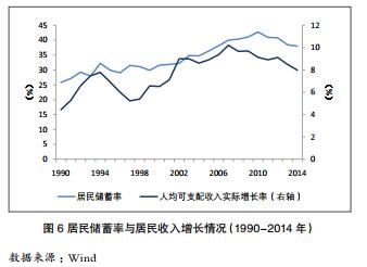储蓄率下滑过快,对中国金融稳定的影响有多严重?