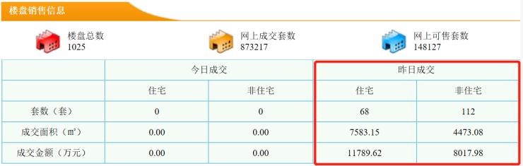 10月11日东莞新房成交68套
