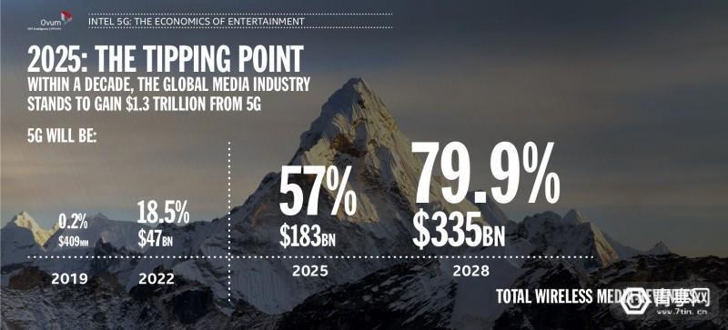 英特尔:90%的5G数据将与视频相关VRAR游戏将保持增长