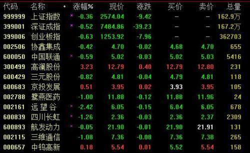 A股三大指数再低开 沪指跌0.36%