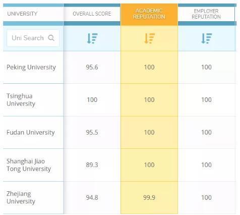 QS发布中国大陆大学排名,北京大学第二,第一竟然是……