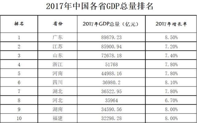 广东省gdp是多_广东省2019年各市gdp是多少