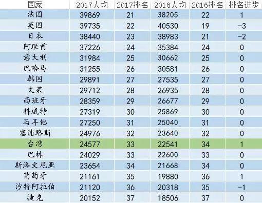 全国各省gdp人均排名2020_2020各省人均gdp排名