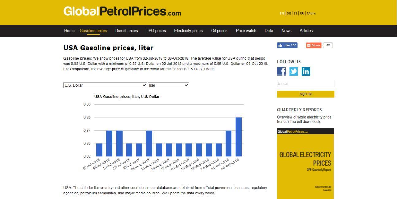 美国汽油价格实惠的三大秘密!