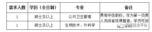 海南2家公立医院招聘:中专可报,含专业不限,签订正式合同,报名截至时间:2018年19月17日