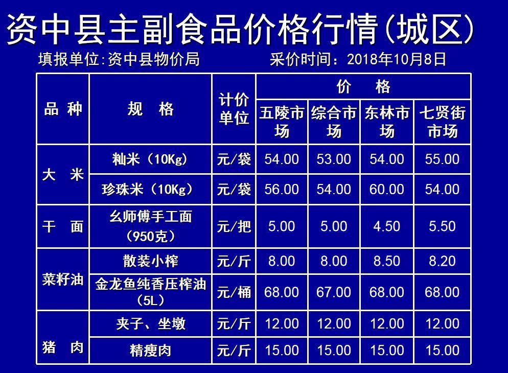 资中人口_四川人口过百万的县, 有可能省直辖, 有你的家乡吗