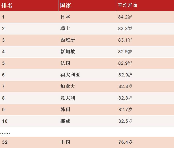 世界各国人均身高排名_世界各国人均gdp排名